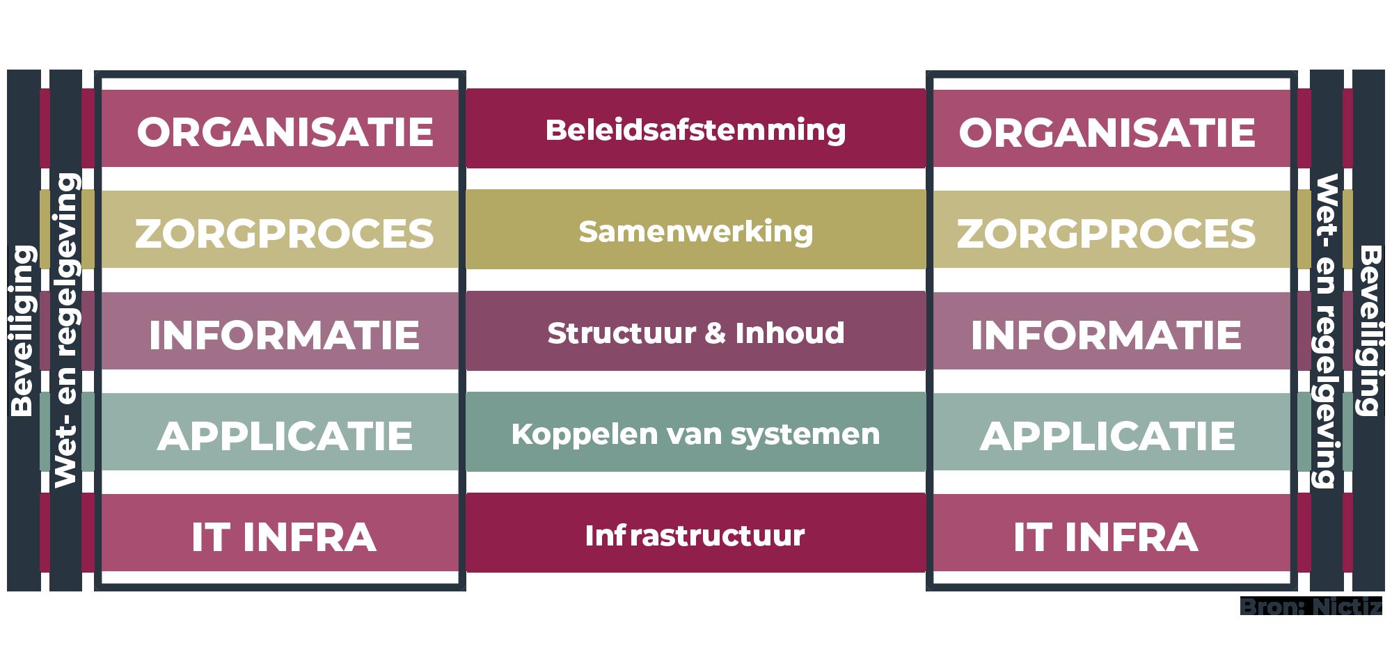 Interoperabiliteitsmodel